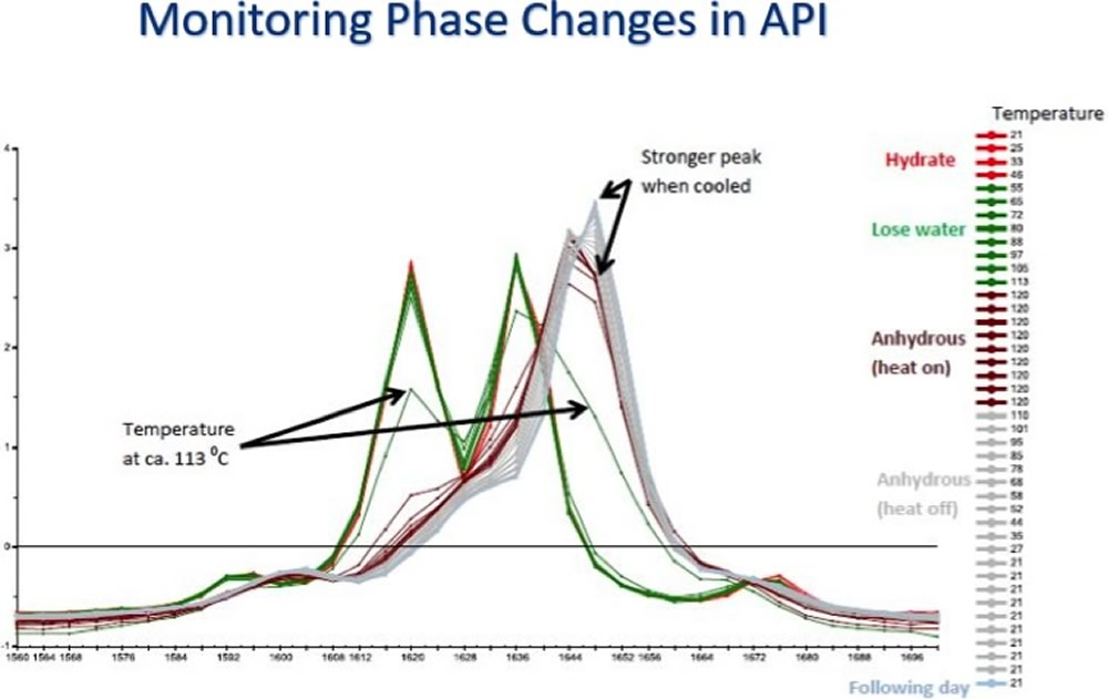 Spectroscopy - CAPPA