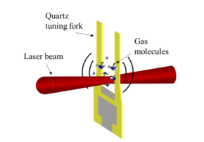 Photonic Sensors for Air Quality Monitoring - CAPPA